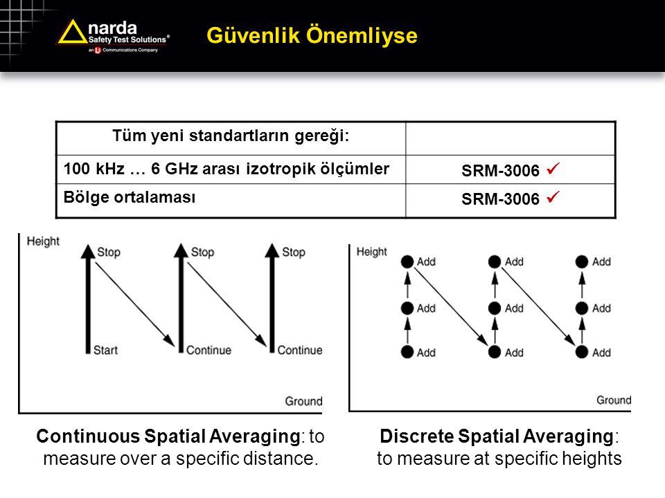Güvenlik Önemliyse Tüm yeni standartların gereği: 100 kHz … 6 GHz arası izotropik ölçümler SRM-3006 Bölge ortalaması SRM-3006 Continuous Spatial Avera