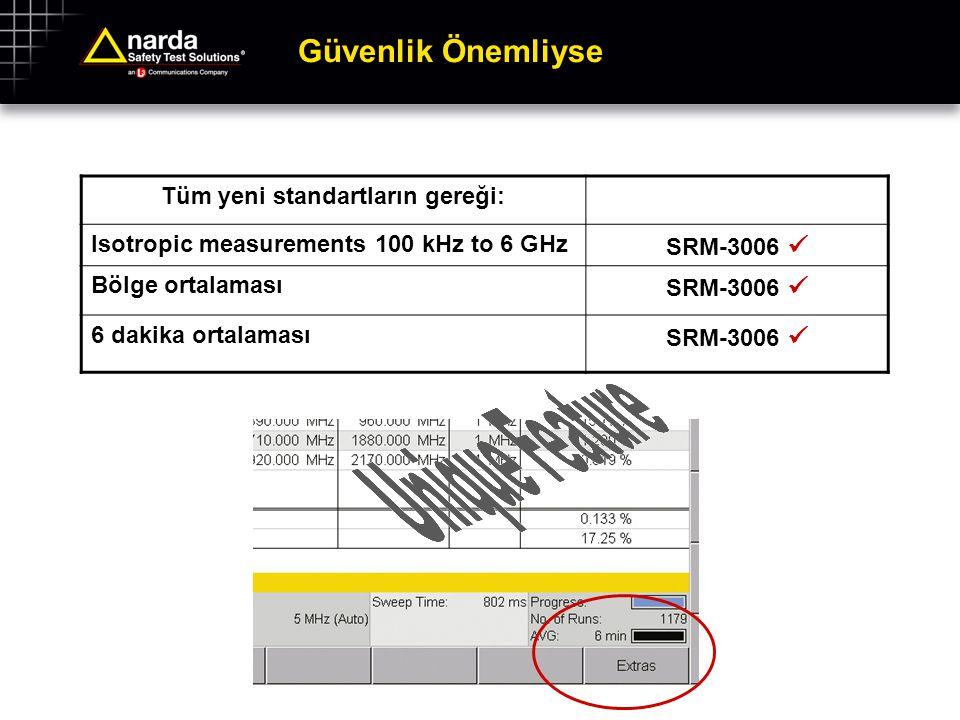 Güvenlik Önemliyse Tüm yeni standartların gereği: Isotropic measurements 100 kHz to 6 GHz SRM-3006 Bölge ortalaması SRM-3006 6 dakika ortalaması SRM-3