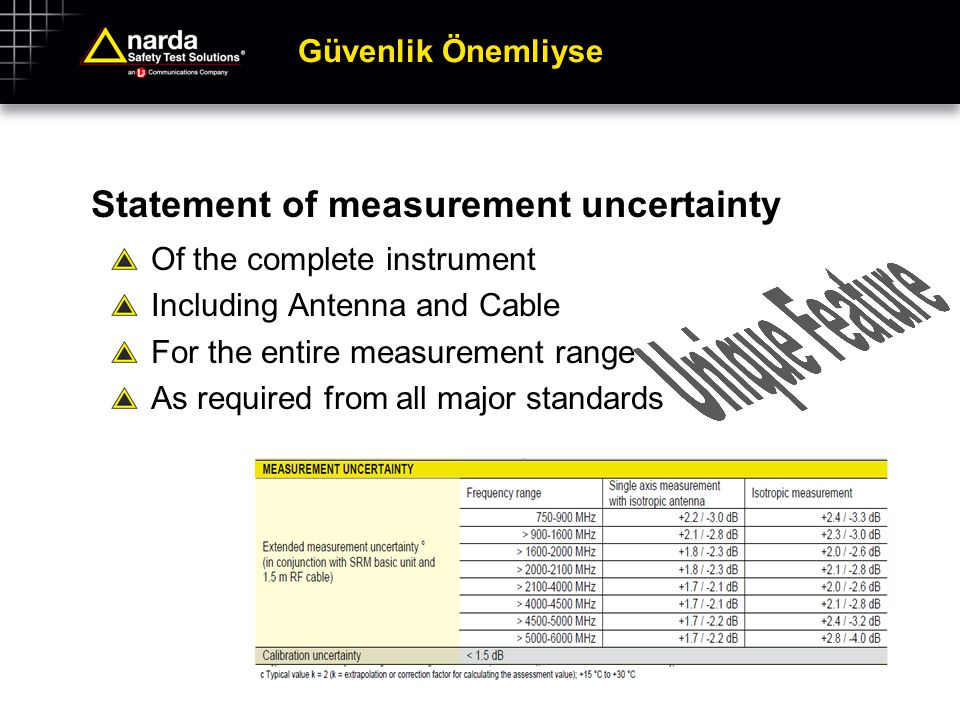 Güvenlik Önemliyse Statement of measurement uncertainty Of the complete instrument Including Antenna and Cable For the entire measurement range As req