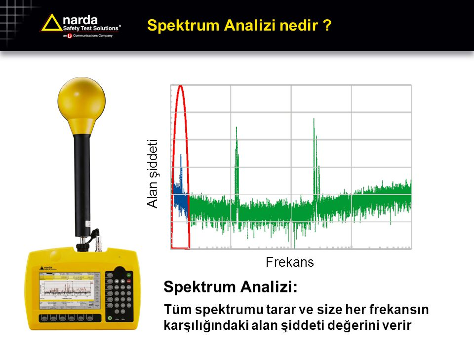 Spektrum Analizi nedir ? Spektrum Analizi: Tüm spektrumu tarar ve size her frekansın karşılığındaki alan şiddeti değerini verir Alan şiddeti Frekans