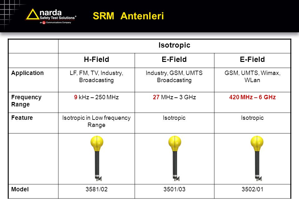 SRM Antenleri Isotropic H-FieldE-Field ApplicationLF, FM, TV, Industry, Broadcasting Industry, GSM, UMTS Broadcasting GSM, UMTS, Wimax, WLan Frequency