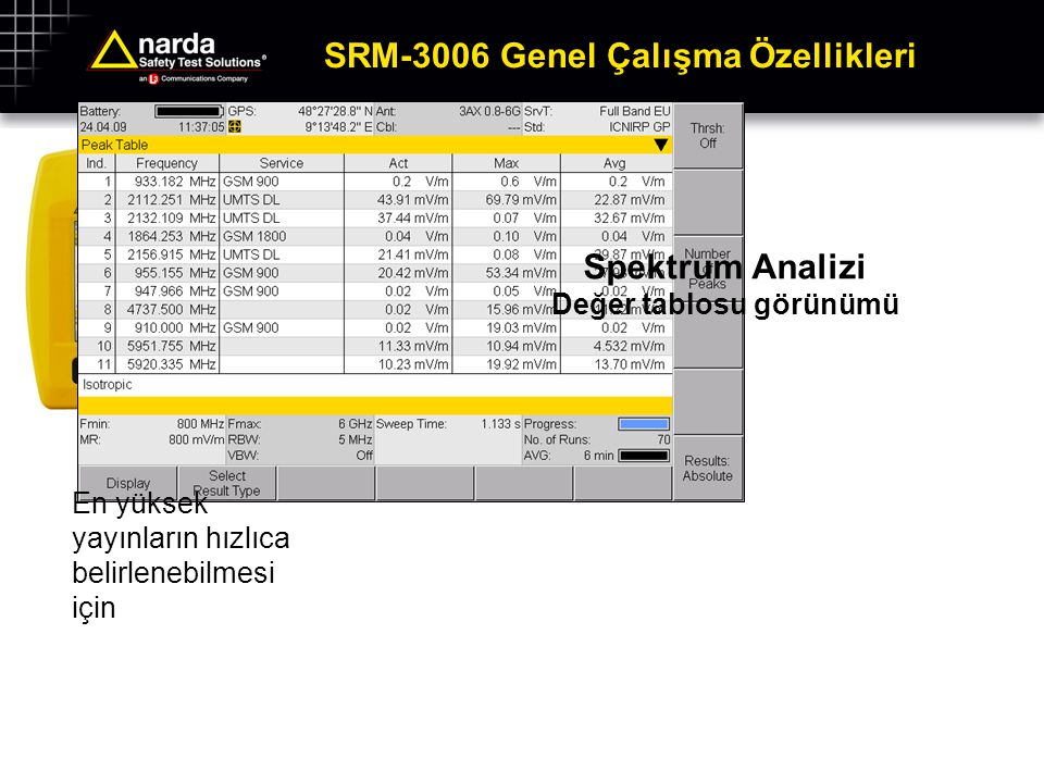 Hız Önemliyse SRM-3006 can run routines for automated test sequence at the push of a button
