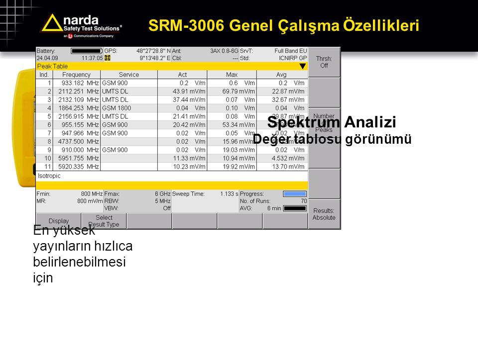 SRM-3006 Genel Çalışma Özellikleri Spektrum Analizi Değer tablosu görünümü En yüksek yayınların hızlıca belirlenebilmesi için
