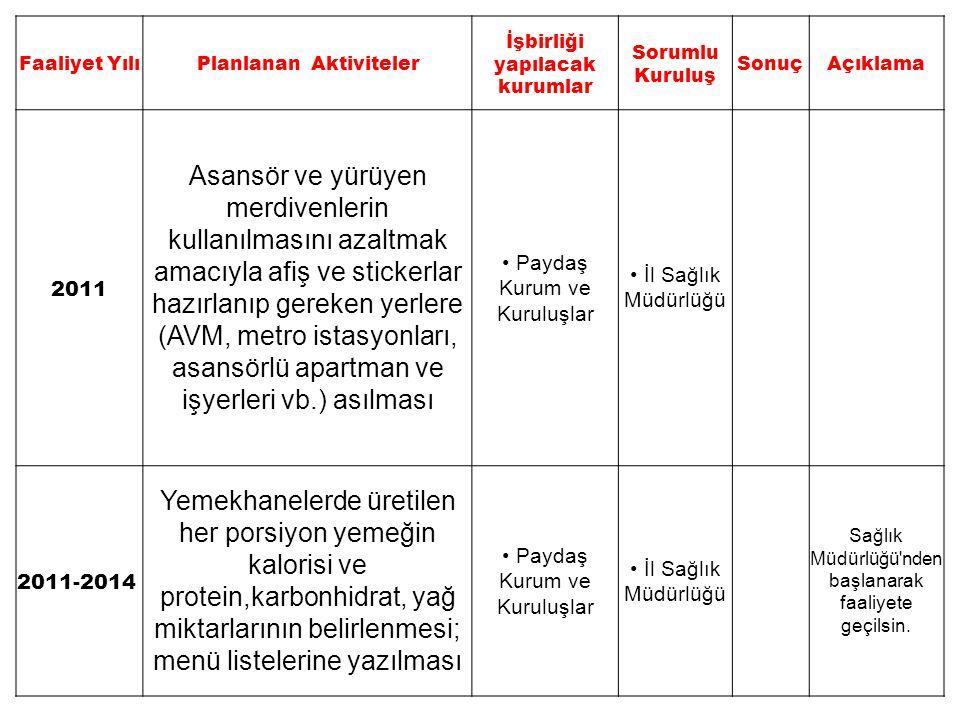 Faaliyet YılıPlanlanan Aktiviteler İşbirliği yapılacak kurumlar Sorumlu Kuruluş SonuçAçıklama 2011 Asansör ve yürüyen merdivenlerin kullanılmasını aza