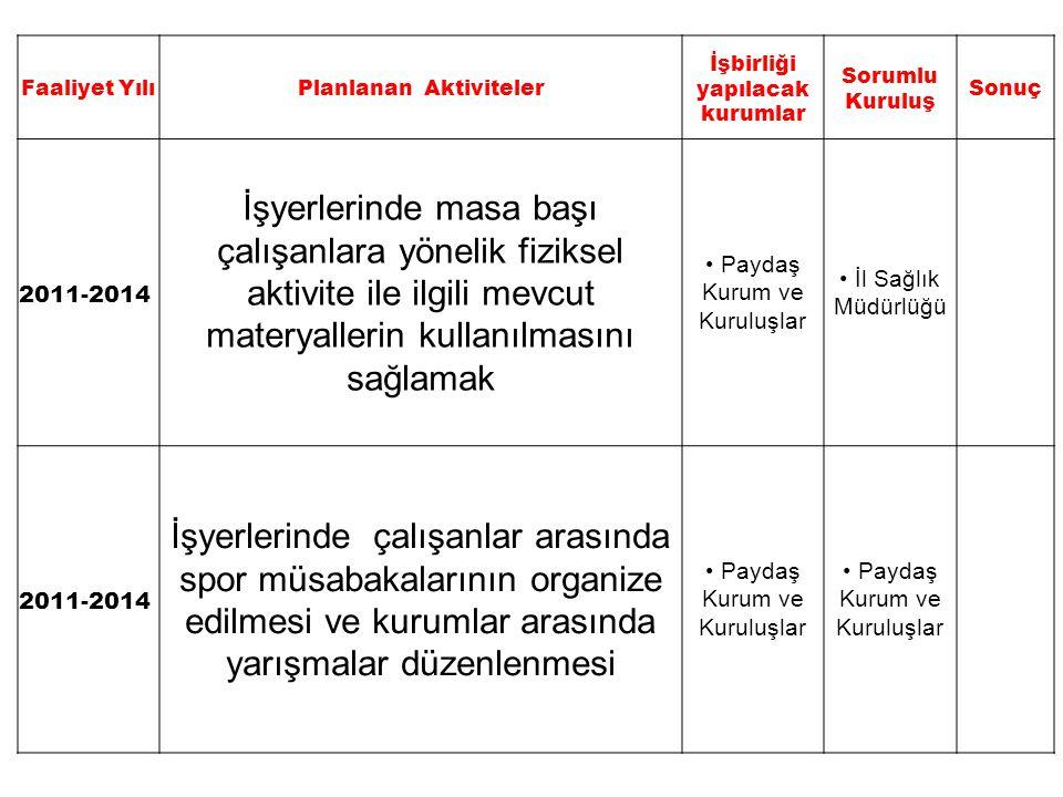 Faaliyet YılıPlanlanan Aktiviteler İşbirliği yapılacak kurumlar Sorumlu Kuruluş Sonuç 2011-2014 İşyerlerinde masa başı çalışanlara yönelik fiziksel ak