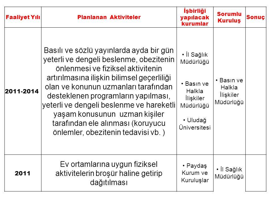 Faaliyet YılıPlanlanan Aktiviteler İşbirliği yapılacak kurumlar Sorumlu Kuruluş Sonuç 2011-2014 Basılı ve sözlü yayınlarda ayda bir gün yeterli ve den