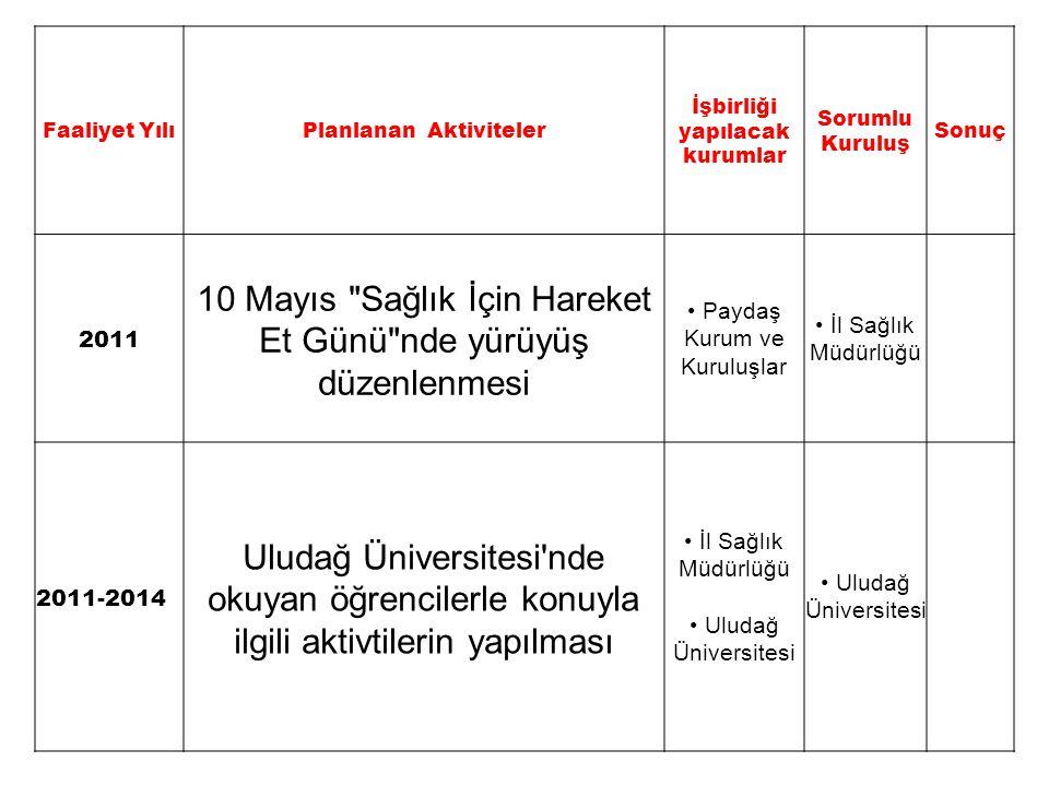 Faaliyet YılıPlanlanan Aktiviteler İşbirliği yapılacak kurumlar Sorumlu Kuruluş Sonuç 2011 10 Mayıs