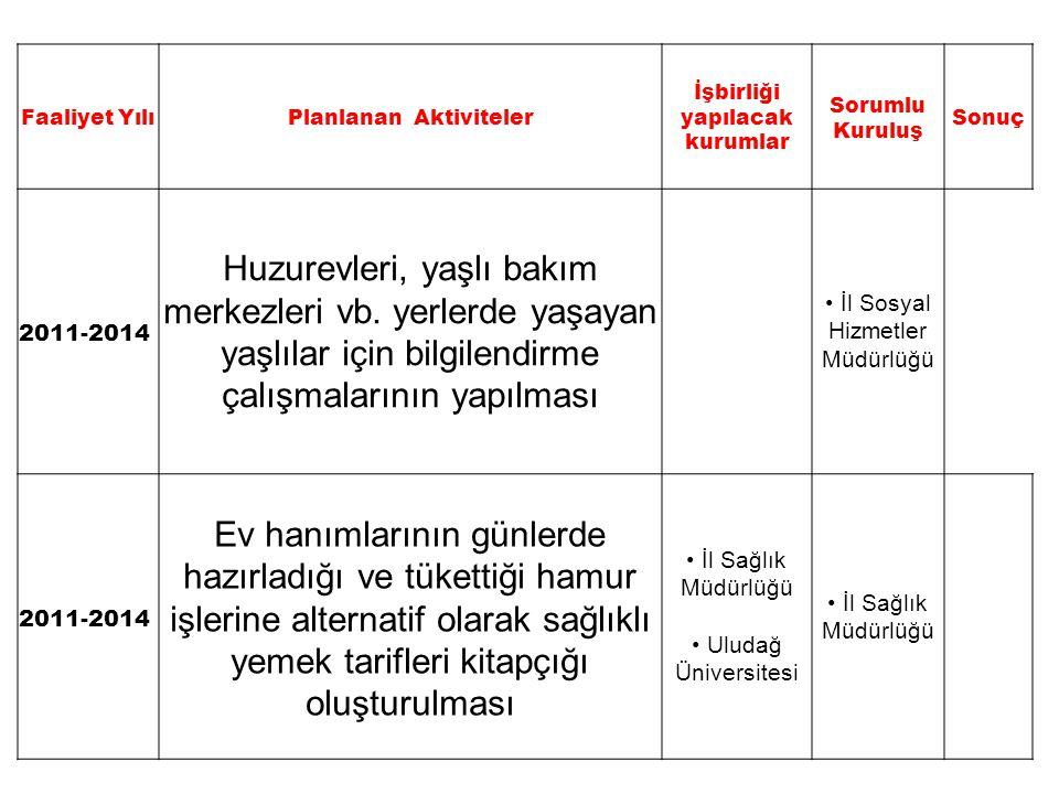 Faaliyet YılıPlanlanan Aktiviteler İşbirliği yapılacak kurumlar Sorumlu Kuruluş Sonuç 2011-2014 Huzurevleri, yaşlı bakım merkezleri vb. yerlerde yaşay