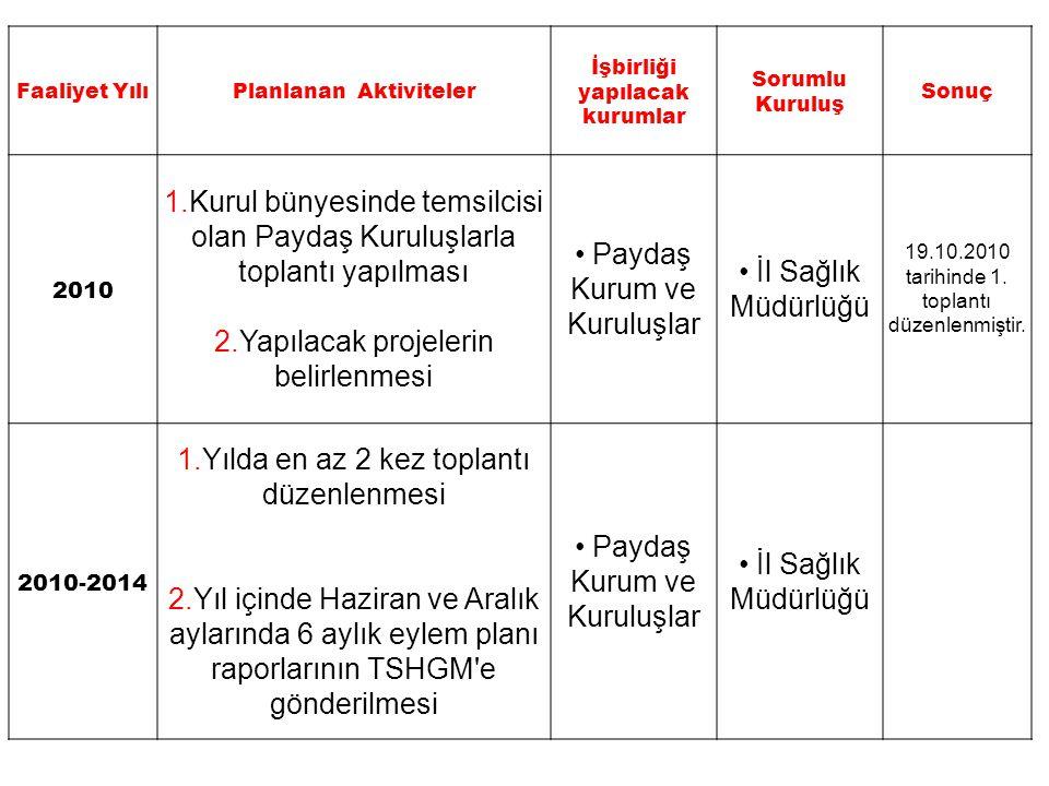 Faaliyet Yılı Planlanan Aktiviteler İşbirliği yapılacak kurumlar Sorumlu Kuruluş Sonuç 2010 Türkiye Sağlıklı Beslenme ve Hareketli Hayat Programı altında Türkiye Obezite (Şişmanlık) ile Mücadele ve Kontrol Programı nda belirtilen aktivitelerin yapılmasının sağlanması amacıyla planlanacak faaliyetler konusunda kurulun sekretaryasını yürüten İl Sağlık Müdürlüğü ne kurum görüşlerinin bildirilmesi Paydaş Kurum ve Kuruluşlar İl Sağlık Müdürlüğü 2010 Tüketicileri Koruma Derneği nin yayınladığı Tüketicinin Sesi dergisinin 2.