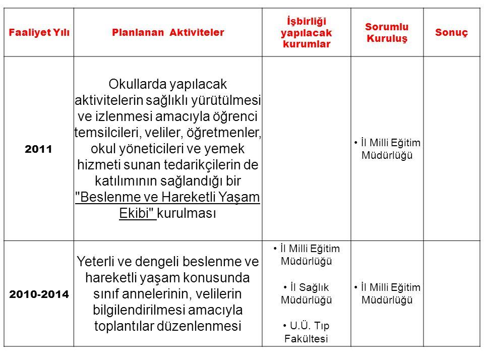 Faaliyet YılıPlanlanan Aktiviteler İşbirliği yapılacak kurumlar Sorumlu Kuruluş Sonuç 2011-2014 Huzurevleri, yaşlı bakım merkezleri vb.