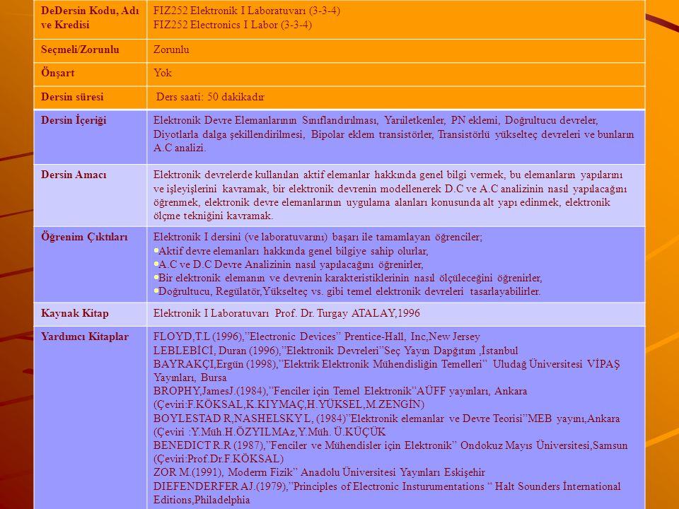 DeDersin Kodu, Adı ve Kredisi FIZ252 Elektronik I Laboratuvarı (3-3-4) FIZ252 Electronics I Labor (3-3-4) Seçmeli/ZorunluZorunlu ÖnşartYok Dersin süresi Ders saati: 50 dakikadır Dersin İçeriğiElektronik Devre Elemanlarının Sınıflandırılması, Yarıiletkenler, PN eklemi, Doğrultucu devreler, Diyotlarla dalga şekillendirilmesi, Bipolar eklem transistörler, Transistörlü yükselteç devreleri ve bunların A.C analizi.