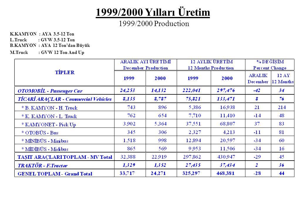 1999/2000 Yılları Üretim 1999/2000 Production K.KAMYON : AYA 3.5-12 Ton L.Truck : GVW 3.5-12 Ton B.KAMYON : AYA 12 Ton'dan Büyük M.Truck : GVW 12 Ton
