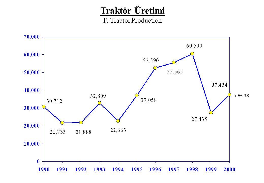 Traktör Üretimi F. Tractor Production + % 36