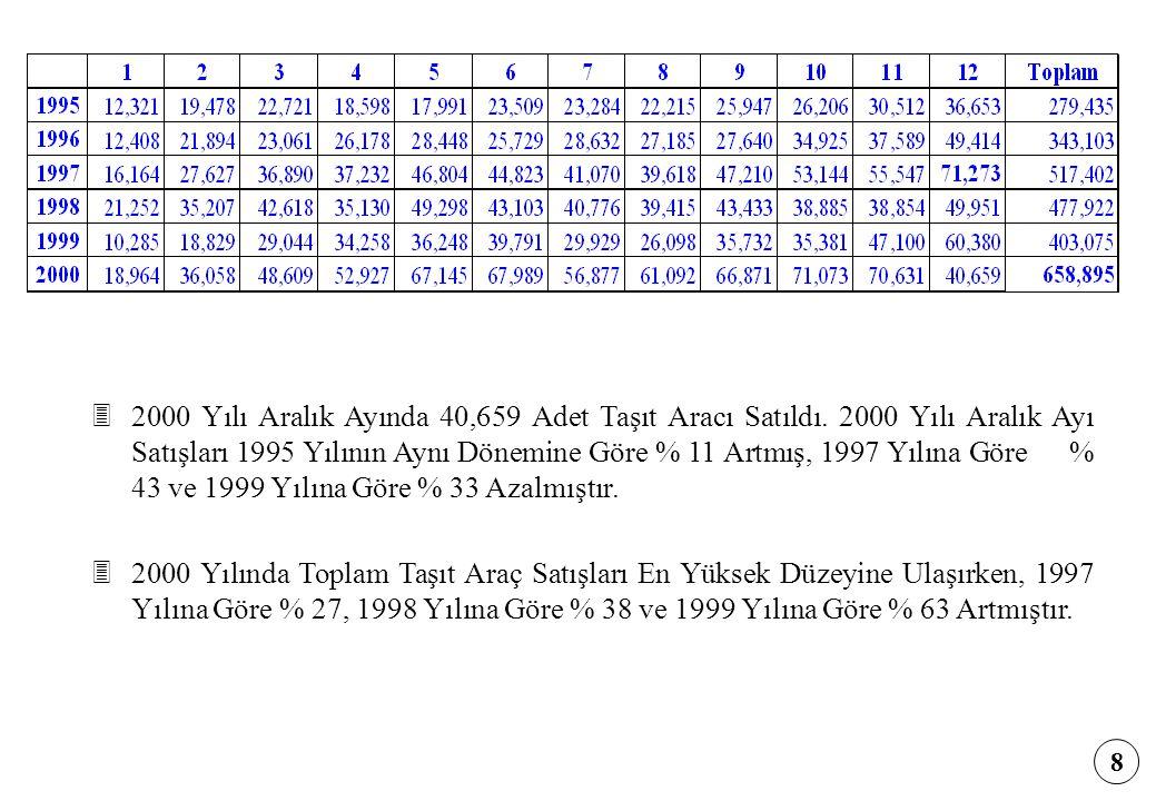 8 32000 Yılı Aralık Ayında 40,659 Adet Taşıt Aracı Satıldı. 2000 Yılı Aralık Ayı Satışları 1995 Yılının Aynı Dönemine Göre % 11 Artmış, 1997 Yılına Gö