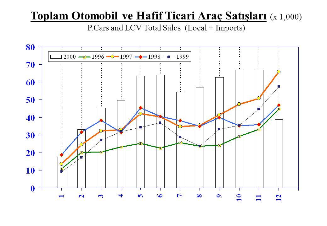 Toplam Otomobil ve Hafif Ticari Araç Satışları (x 1,000) P.Cars and LCV Total Sales (Local + Imports)