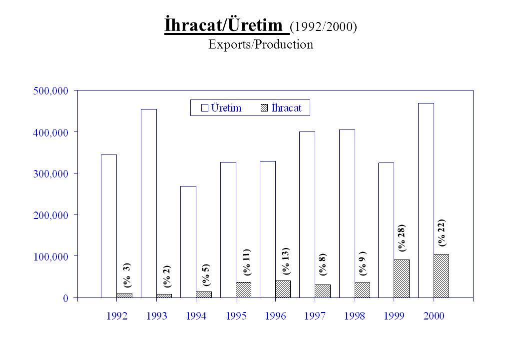 (% 3) (% 2) (% 5) (% 11) (% 13) (% 8) (%) (% 3) (% 2) (% 5) (% 11) (% 13) (% 8) (% 9 ) (% 28) İhracat/Üretim (1992/2000) Exports/Production (% 22)