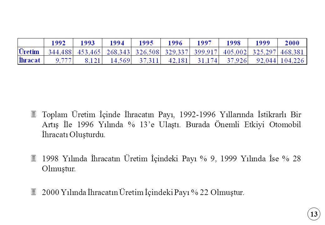 3Toplam Üretim İçinde İhracatın Payı, 1992-1996 Yıllarında İstikrarlı Bir Artış İle 1996 Yılında % 13'e Ulaştı. Burada Önemli Etkiyi Otomobil İhracatı