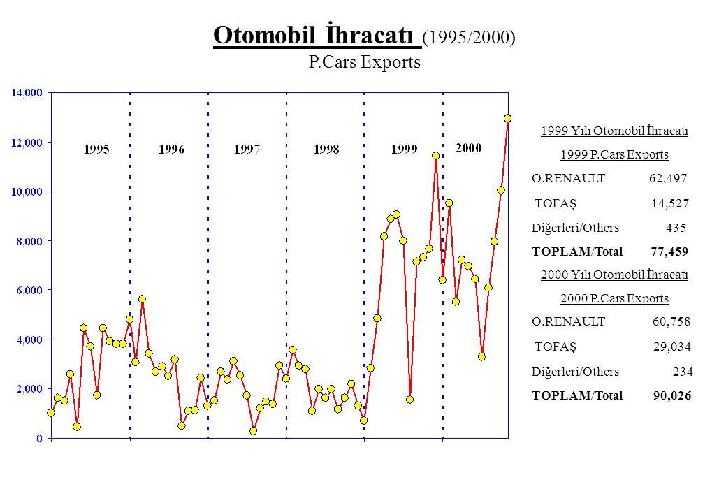 1999 Yılı Otomobil İhracatı 1999 P.Cars Exports O.RENAULT 62,497 TOFAŞ 14,527 Diğerleri/Others 435 TOPLAM/Total 77,459 2000 Yılı Otomobil İhracatı 200