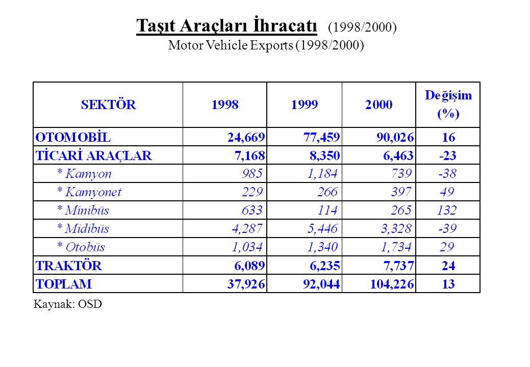 Taşıt Araçları İhracatı (1998/2000) Motor Vehicle Exports (1998/2000) Kaynak: OSD