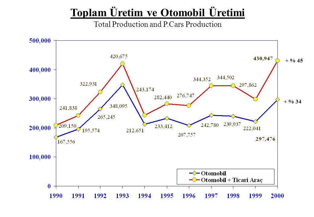 Toplam Üretim ve Otomobil Üretimi Total Production and P.Cars Production + % 45 + % 34