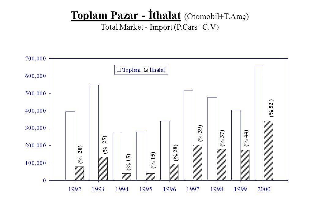 Toplam Pazar - İthalat (Otomobil+T.Araç) Total Market - Import (P.Cars+C.V) (% 20) (% 25) (% 15) (% 28) (% 39) (% 37)(% 44) (% 52 )