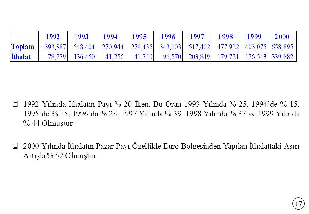 31992 Yılında İthalatın Payı % 20 İken, Bu Oran 1993 Yılında % 25, 1994'de % 15, 1995'de % 15, 1996'da % 28, 1997 Yılında % 39, 1998 Yılında % 37 ve 1