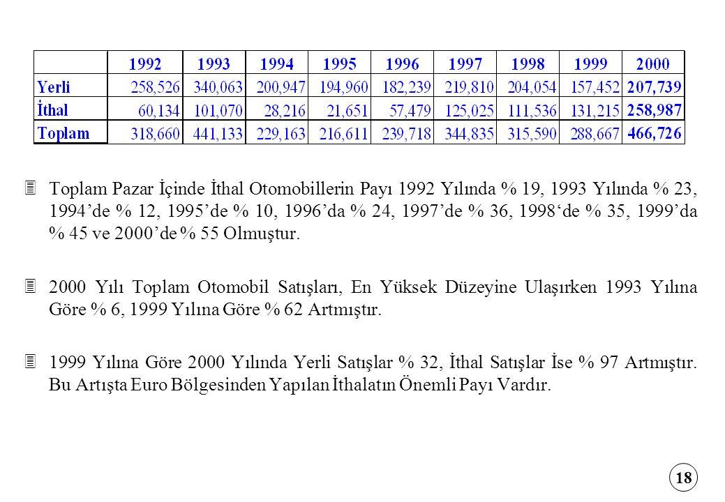 18 3Toplam Pazar İçinde İthal Otomobillerin Payı 1992 Yılında % 19, 1993 Yılında % 23, 1994'de % 12, 1995'de % 10, 1996'da % 24, 1997'de % 36, 1998'de