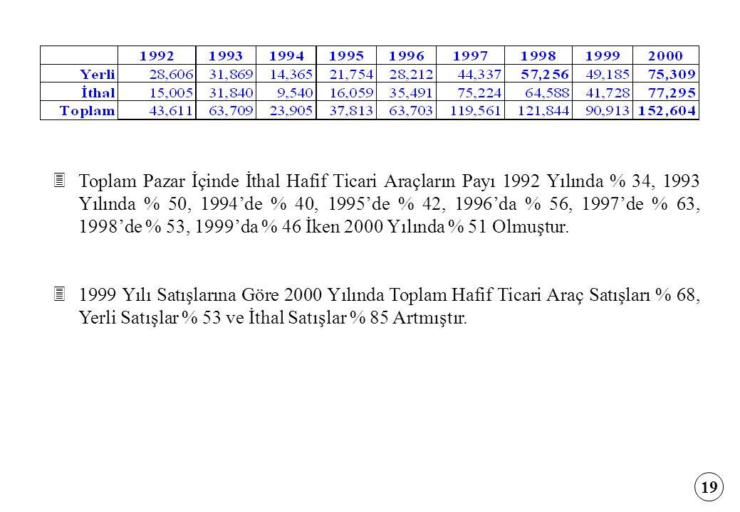 19 3Toplam Pazar İçinde İthal Hafif Ticari Araçların Payı 1992 Yılında % 34, 1993 Yılında % 50, 1994'de % 40, 1995'de % 42, 1996'da % 56, 1997'de % 63