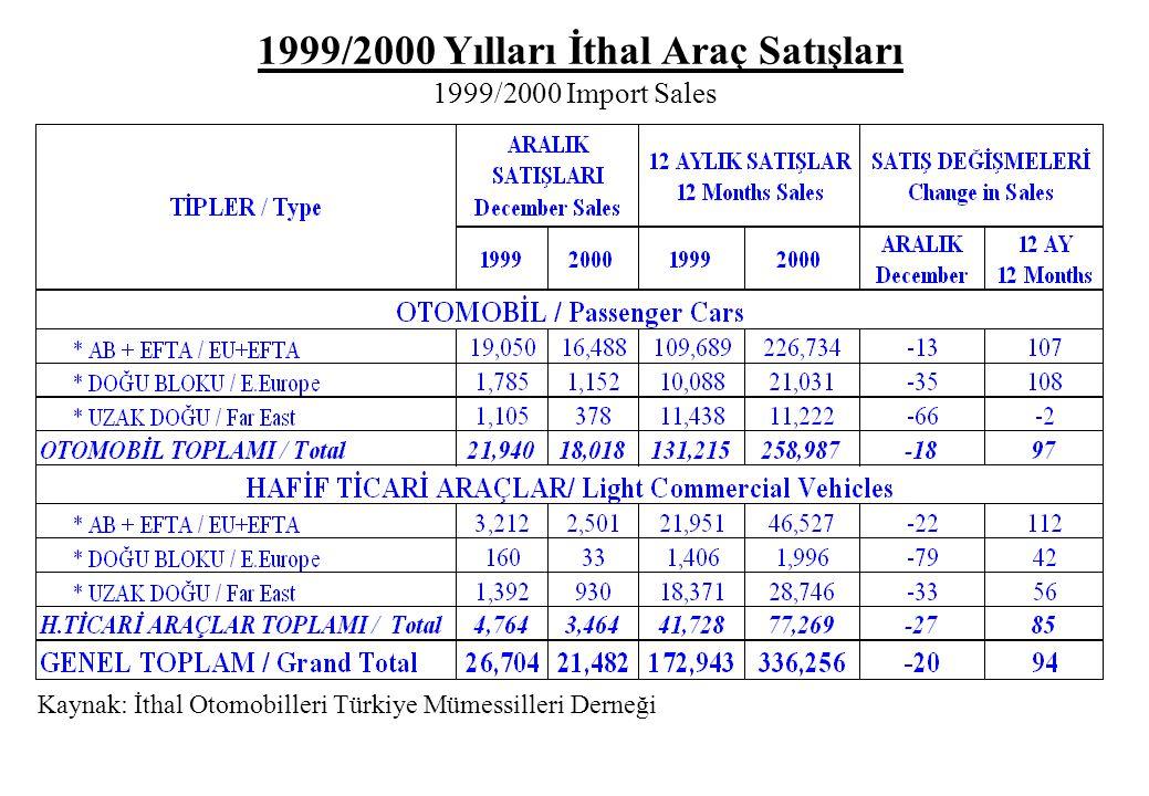Kaynak: İthal Otomobilleri Türkiye Mümessilleri Derneği 1999/2000 Yılları İthal Araç Satışları 1999/2000 Import Sales
