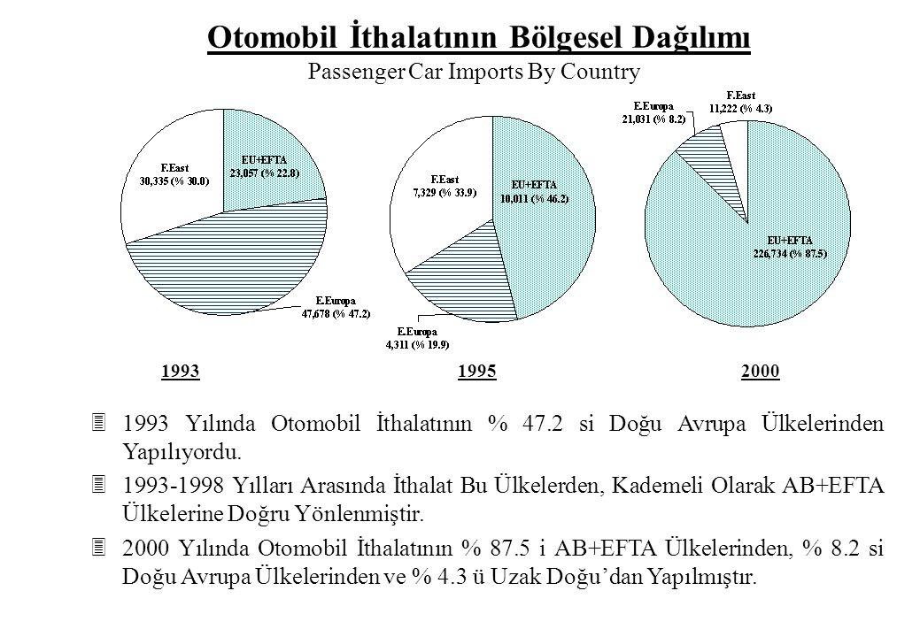 31993 Yılında Otomobil İthalatının % 47.2 si Doğu Avrupa Ülkelerinden Yapılıyordu. 31993-1998 Yılları Arasında İthalat Bu Ülkelerden, Kademeli Olarak
