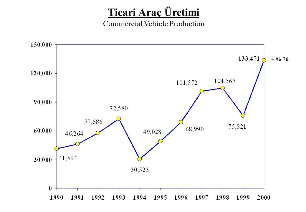 19 3Toplam Pazar İçinde İthal Hafif Ticari Araçların Payı 1992 Yılında % 34, 1993 Yılında % 50, 1994'de % 40, 1995'de % 42, 1996'da % 56, 1997'de % 63, 1998'de % 53, 1999'da % 46 İken 2000 Yılında % 51 Olmuştur.