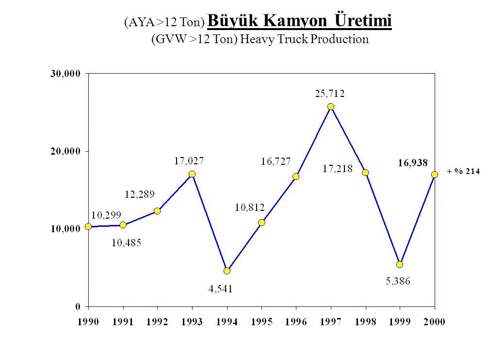 32000 Yılında 16,938 Adet B.Kamyon (AYA > 12 Ton) Üretildi.
