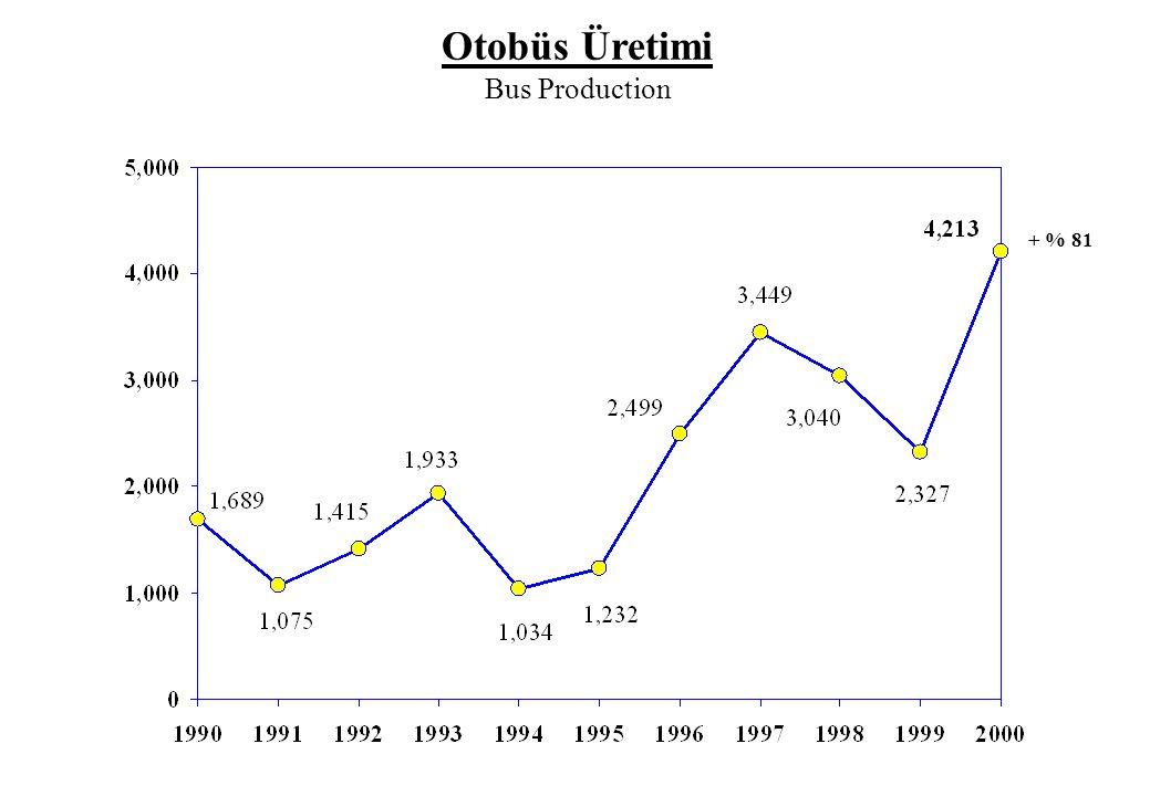 32000 Yılı Sektör İhracatı 1999 Yılına Göre % 6 Arttı ve 2,383,663,020 ABD Doları Oldu.