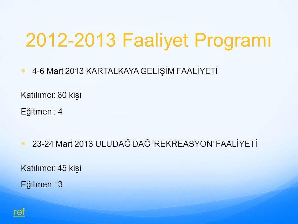 2012-2013 Faaliyet Programı 4-6 Mart 2013 KARTALKAYA GELİŞİM FAALİYETİ Katılımcı: 60 kişi Eğitmen : 4 23-24 Mart 2013 ULUDAĞ DAĞ 'REKREASYON' FAALİYET
