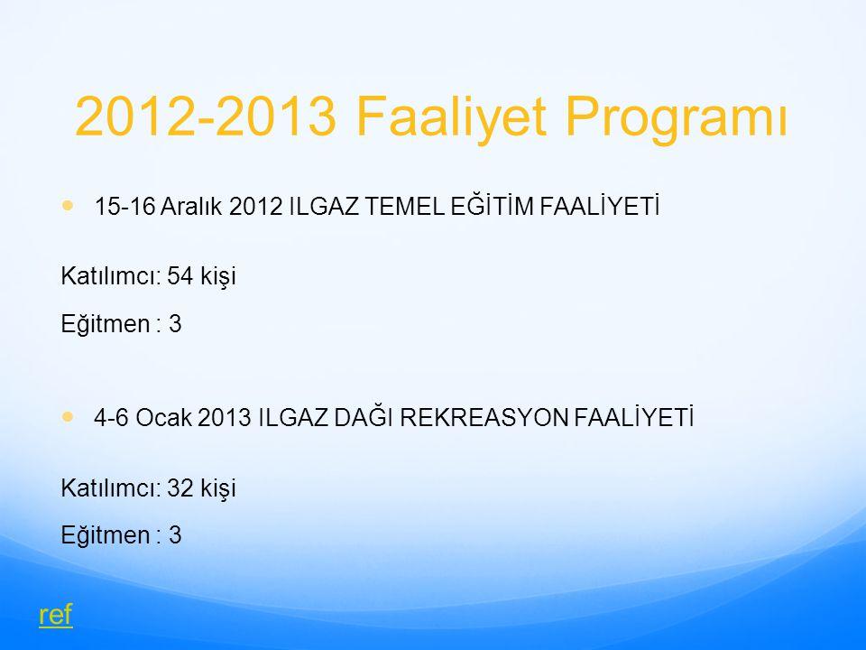 2012-2013 Faaliyet Programı 4-6 Mart 2013 KARTALKAYA GELİŞİM FAALİYETİ Katılımcı: 60 kişi Eğitmen : 4 23-24 Mart 2013 ULUDAĞ DAĞ 'REKREASYON' FAALİYETİ Katılımcı: 45 kişi Eğitmen : 3 ref