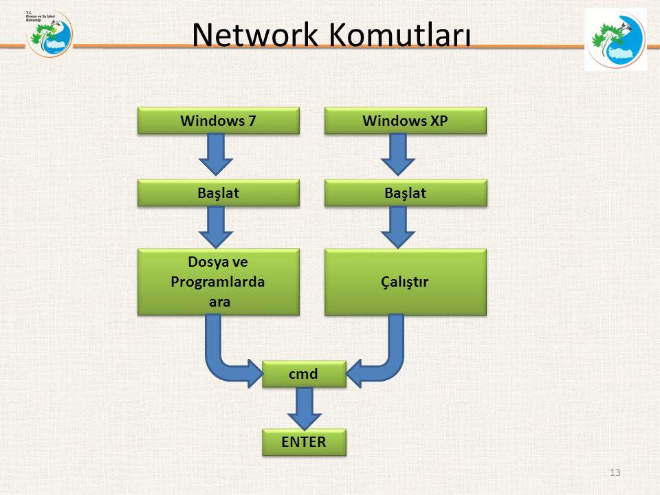 Network Komutları 13 Windows 7 Windows XP Dosya ve Programlarda ara Dosya ve Programlarda ara Çalıştır cmd ENTER Başlat