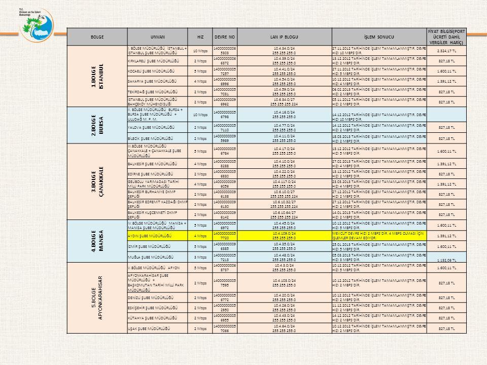 6.BOLGE BURDUR VI.BÖLGE MÜDÜRLÜĞÜ BURDUR5 Mbps140000000052940 10.4.15.0/24 255.255.255.0 17.01.2013 TARİHİNDE İŞLEM TAMAMLANMIŞTIR.