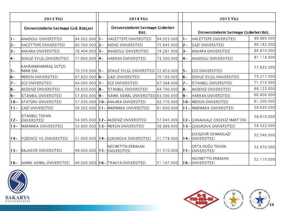 2013 YILI2014 YILI2015 YILI Üniversitelerin Sermaye Gid.