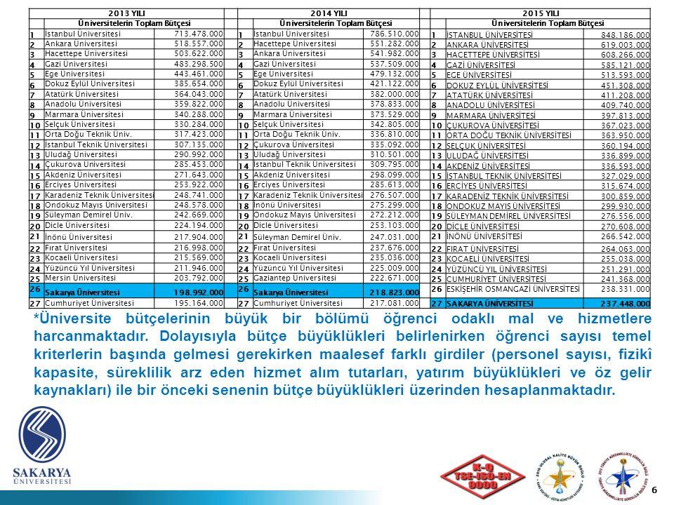 6 2013 YILI2014 YILI2015 YILI Üniversitelerin Toplam Bütçesi 1 İstanbul Üniversitesi713.478.000 1 İstanbul Üniversitesi786.510.000 1İSTANBUL ÜNİVERSİTESİ848.186.000 2 Ankara Üniversitesi518.557.000 2 Hacettepe Üniversitesi551.282.000 2ANKARA ÜNİVERSİTESİ619.003.000 3 Hacettepe Üniversitesi503.622.000 3 Ankara Üniversitesi541.982.000 3HACETTEPE ÜNİVERSİTESİ608.266.000 4 Gazi Üniversitesi483.298.500 4 Gazi Üniversitesi537.509.000 4GAZİ ÜNİVERSİTESİ585.121.000 5 Ege Üniversitesi443.461.000 5 Ege Üniversitesi479.132.000 5EGE ÜNİVERSİTESİ513.593.000 6 Dokuz Eylül Üniversitesi385.654.000 6 Dokuz Eylül Üniversitesi421.122.000 6DOKUZ EYLÜL ÜNİVERSİTESİ451.308.000 7 Atatürk Üniversitesi364.043.000 7 Atatürk Üniversitesi382.000.000 7ATATÜRK ÜNİVERSİTESİ411.208.000 8 Anadolu Üniversitesi359.822.000 8 Anadolu Üniversitesi378.833.000 8ANADOLU ÜNİVERSİTESİ409.740.000 9 Marmara Üniversitesi340.288.000 9 Marmara Üniversitesi373.529.000 9MARMARA ÜNİVERSİTESİ397.813.000 10 Selçuk Üniversitesi330.284.000 10 Selçuk Üniversitesi342.805.000 10ÇUKUROVA ÜNİVERSİTESİ367.023.000 11 Orta Doğu Teknik Üniv.317.423.000 11 Orta Doğu Teknik Üniv.336.810.000 11ORTA DOĞU TEKNİK ÜNİVERSİTESİ363.950.000 12 İstanbul Teknik Üniversitesi307.135.000 12 Çukurova Üniversitesi335.092.000 12SELÇUK ÜNİVERSİTESİ360.194.000 13 Uludağ Üniversitesi290.992.000 13 Uludağ Üniversitesi310.501.000 13ULUDAĞ ÜNİVERSİTESİ336.899.000 14 Çukurova Üniversitesi285.453.000 14 İstanbul Teknik Üniversitesi309.795.000 14AKDENİZ ÜNİVERSİTESİ336.593.000 15 Akdeniz Üniversitesi271.643.000 15 Akdeniz Üniversitesi298.099.000 15İSTANBUL TEKNİK ÜNİVERSİTESİ327.029.000 16 Erciyes Üniversitesi253.922.000 16 Erciyes Üniversitesi285.613.000 16ERCİYES ÜNİVERSİTESİ315.674.000 17 Karadeniz Teknik Üniversitesi248.741.000 17 Karadeniz Teknik Üniversitesi276.507.000 17KARADENİZ TEKNİK ÜNİVERSİTESİ300.859.000 18 Ondokuz Mayıs Üniversitesi248.578.000 18 İnönü Üniversitesi275.299.000 18ONDOKUZ MAYIS ÜNİVERSİTESİ299.930.000 19 Süleyman Demirel Üniv.2