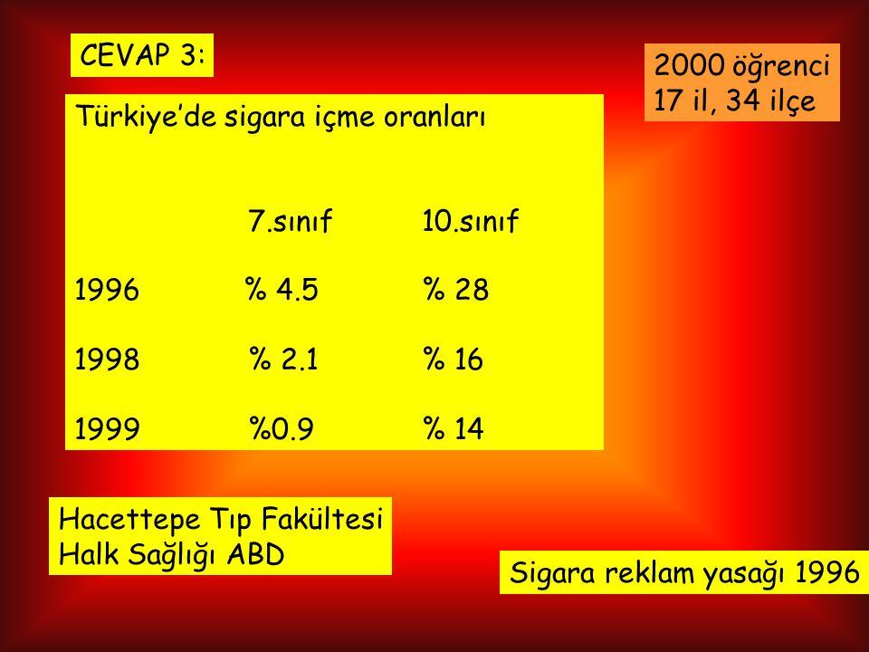 Türkiye'de sigara içme oranları 7.sınıf10.sınıf 1996 % 4.5% 28 1998% 2.1% 16 1999%0.9% 14 2000 öğrenci 17 il, 34 ilçe Hacettepe Tıp Fakültesi Halk Sağlığı ABD CEVAP 3: Sigara reklam yasağı 1996