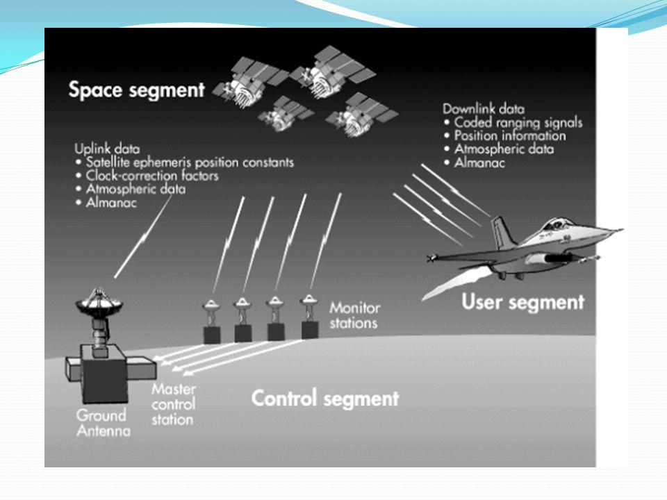 Çalışma Prensibi 1-Uyduların konumunun önemi a)almanac data b)ephemeris data 2-Zamanlamanın önemi 3-Geometrik hesap