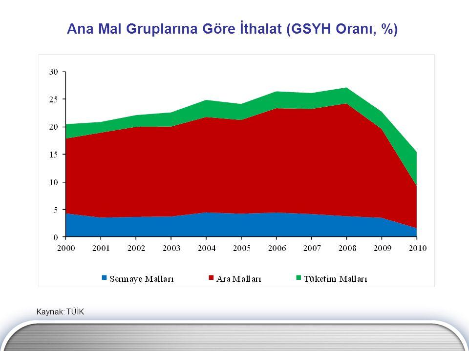 Ana Mal Gruplarına Göre İthalat (GSYH Oranı, %) Kaynak: TÜİK