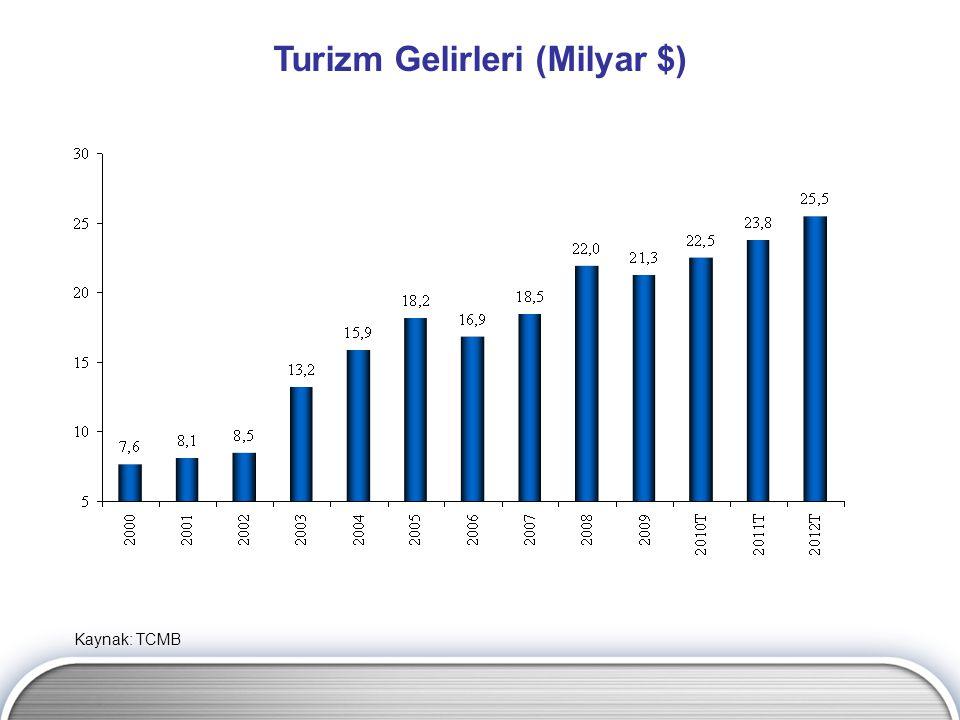 Turizm Gelirleri (Milyar $) Kaynak: TCMB