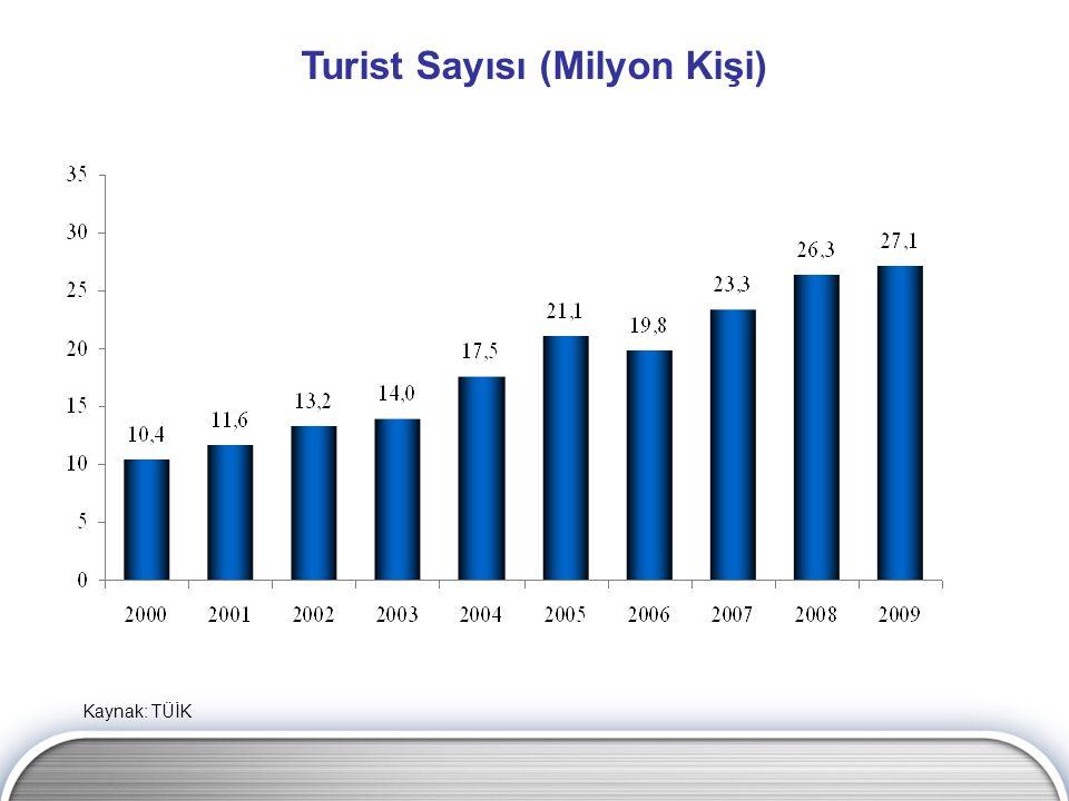 Turist Sayısı (Milyon Kişi) Kaynak: TÜİK