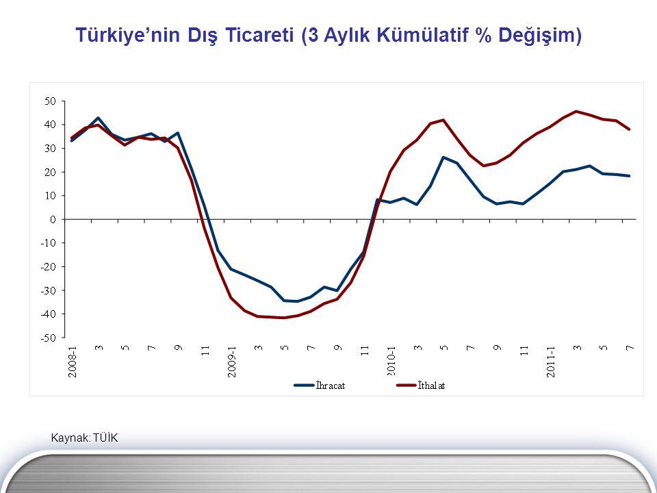 Türkiye'nin Dış Ticareti (12 Aylık Kümülatif % Değişim) Kaynak: TÜİK