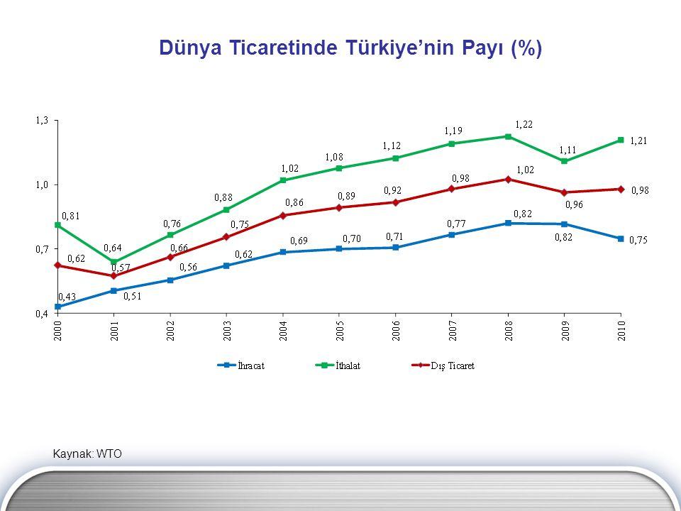 Dünya Ticaretinde Türkiye'nin Payı (%) Kaynak: WTO