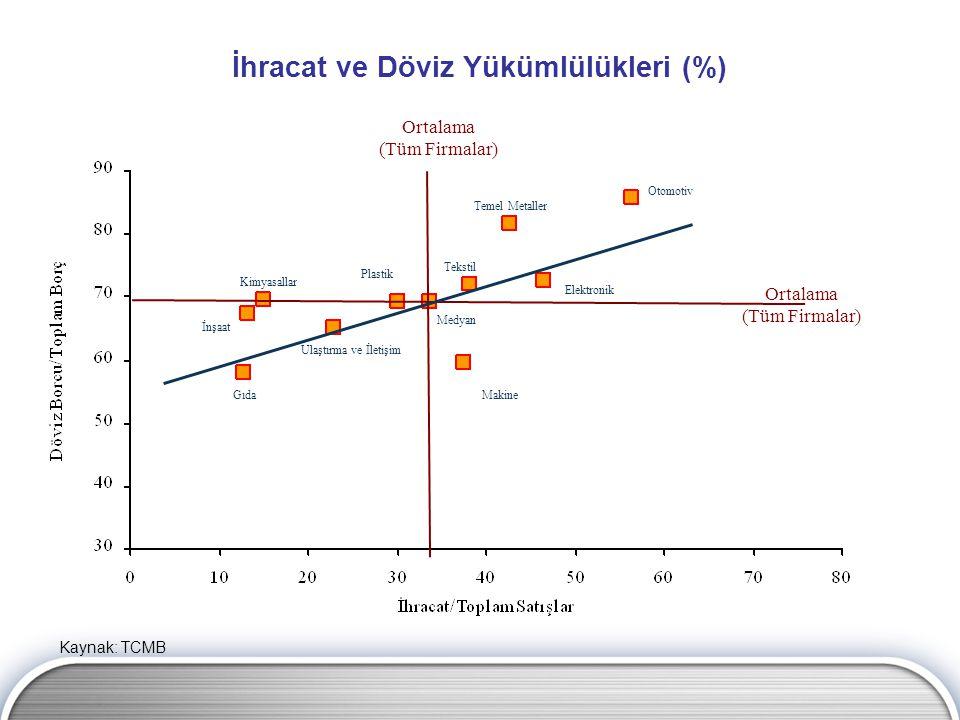 İhracat ve Döviz Yükümlülükleri (%) Kaynak: TCMB Elektronik Temel Metaller Plastik Tekstil Otomotiv Ulaştırma ve İletişim Kimyasallar Medyan GıdaMakin
