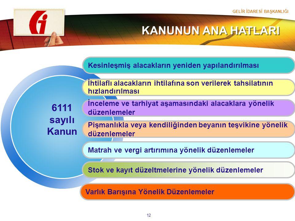GELİR İDARESİ BAŞKANLIĞI 12 6111 sayılı Kanun Kesinleşmiş alacakların yeniden yapılandırılması İhtilaflı alacakların ihtilafına son verilerek tahsilat