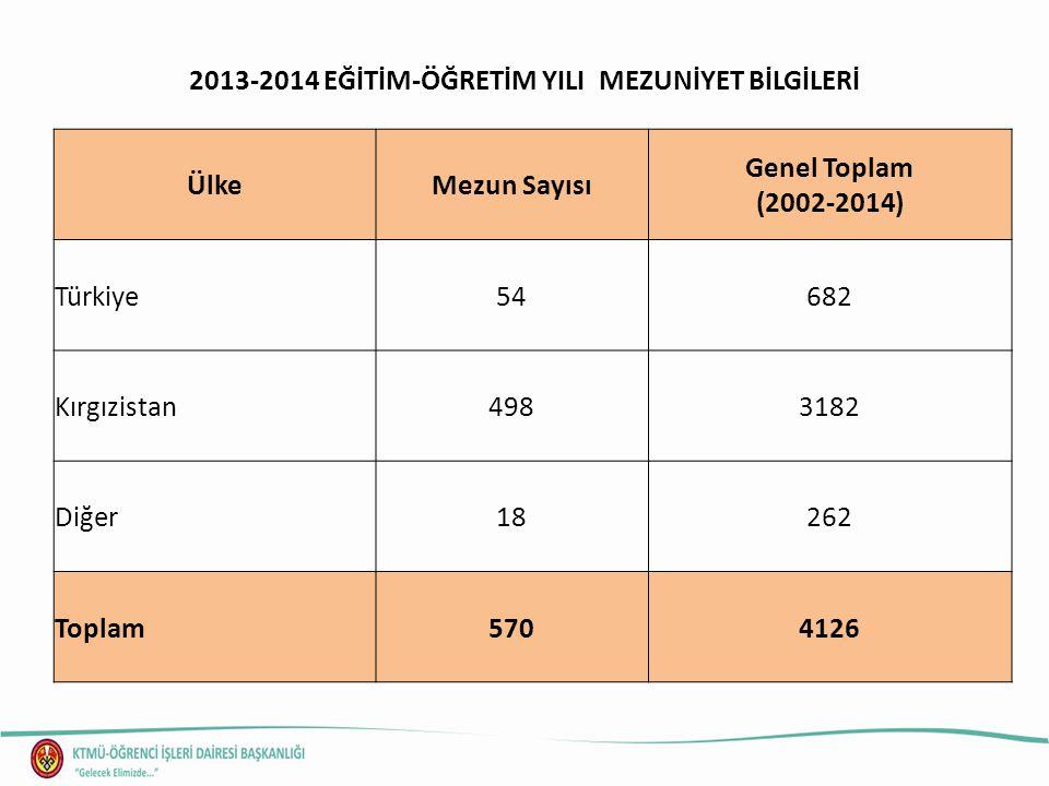 2013-2014 EĞİTİM-ÖĞRETİM YILI MEZUNİYET BİLGİLERİ ÜlkeMezun Sayısı Genel Toplam (2002-2014) Türkiye54682 Kırgızistan4983182 Diğer18262 Toplam5704126