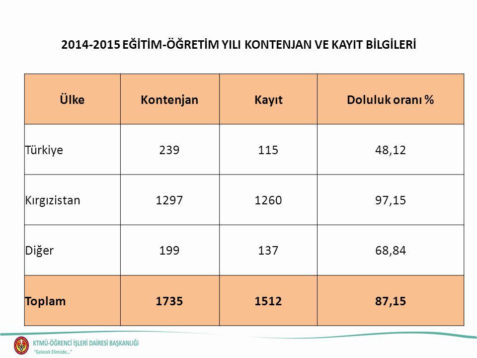 2014-2015 EĞİTİM-ÖĞRETİM YILI KONTENJAN VE KAYIT BİLGİLERİ ÜlkeKontenjanKayıtDoluluk oranı % Türkiye23911548,12 Kırgızistan1297126097,15 Diğer19913768,84 Toplam1735151287,15